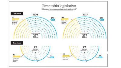 Macri deberá gobernar sin mayoría en el Congreso en todo su mandato