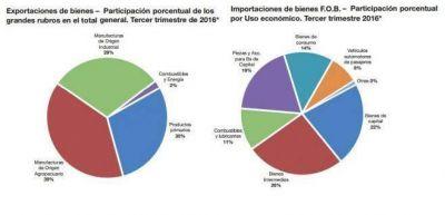 La deuda externa bruta subió 7,15% en un año
