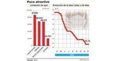 El Central volvió a mantener las tasas de Lebac y dejó en la calle $20.000 millones más
