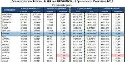 Formosa recibió más de 18 mil millones de pesos por ingresos nacionales en lo que va del año