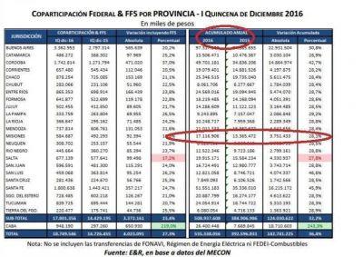 Misiones recibió $17.117 millones de Coparticipación en 2016 y cerrará el año con una caída real de su principal fuente de ingresos