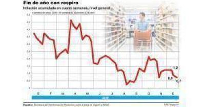 El Gobierno cerca de cumplir sus metas de inflación: en diciembre sería menor al 1,5%