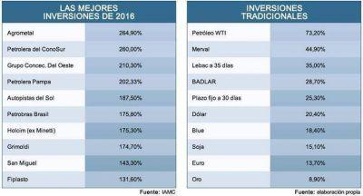 Para inversores: lo mejor del año fueron las acciones (+200%)