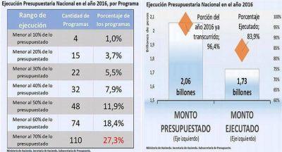 En 2016 el Gobierno nacional ejecutó 83% del presupuesto anual