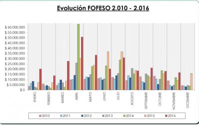 En noviembre, Paraná recibió más de dos millones de pesos por el Fondo de la soja