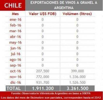 El vino importado no alcanza al 1% del vino elaborado en el país