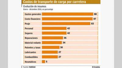 El transporte advierte que impactará en precios la suba de la nafta y los peajes