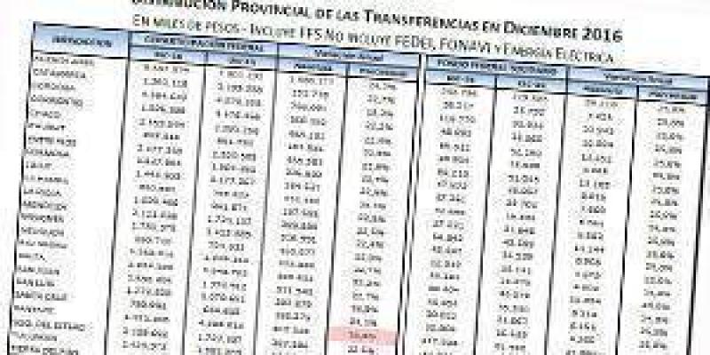 Formosa recibió en el mes de diciembre más de $1.800 millones por Coparticipación