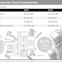 Creció la recaudación bonaerense, pero por debajo de la inflación