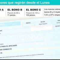 """Desde el lunes, los bonos """"B"""" y """"C"""" para afiliados al IOMA aumentan hasta un 27%"""