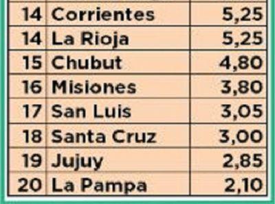 San Luis entre las provincias menos transparentes al informar sobre uso de fondos públicos