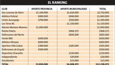 Provincia y Capital subsidiaron a clubes por más de $12 millones