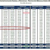 Primer dato económico del año: la Coparticipación de enero aumentará 23% y sigue sin alcanzar a la inflación