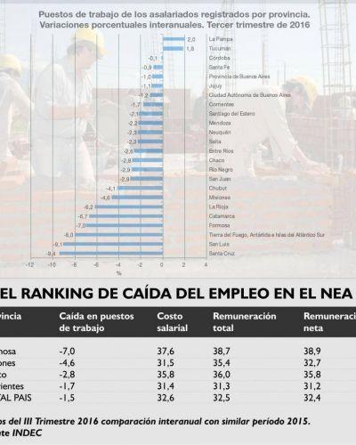 Corrientes es la provincia del NEA que menos empleo formal perdió