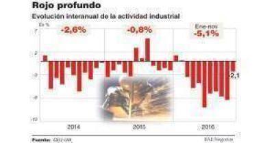 La UIA confirmó que hasta noviembre de 2016 la caída de la industria superó el 5%