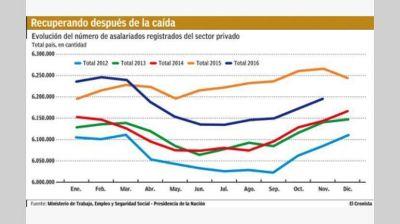 En el primer año de Macri se perdieron casi 70.000 empleos en el sector privado