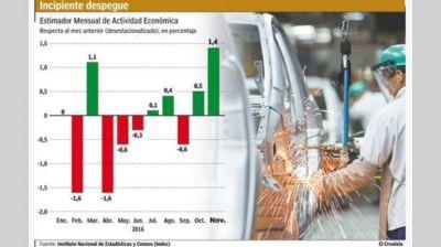La economía creció 1,4% en noviembre y volvió a dar otra muestra de recuperación