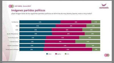 Encuesta: Vidal la dirigente política con mejor imagen en Mar del Plata