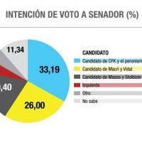 Encuesta de Analogías vaticina un triunfo del candidato del peronismo
