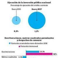 Autos, campo y exportaciones a Brasil, los brotes verdes que ve el Gobierno