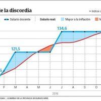 Para el gobierno de Vidal, los docentes mejoraron 2% su salario real en 2016