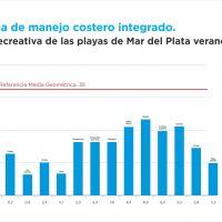 Playas de Mar del Plata cumplen con parámetros internacionales de calidad recreativa