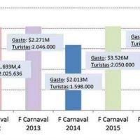 Feriado de Carnaval: creció el turismo, cayeron las ventas