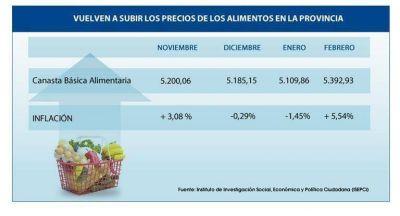 Vuelven a subir los precios de los alimentos en la Provincia: en febrero aumentaron 5,5%