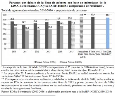 Según la UCA, en los primeros ocho meses de Macri 1,5 millones cayeron en la pobreza