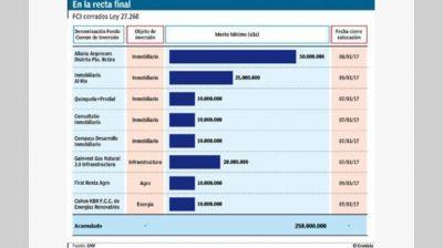 Si todos los fondos del blanqueo logran el mínimo, sumarán u$s 250 millones