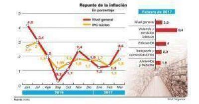 La política monetaria no logra controlar la inflación, que repuntó más allá de las tarifas