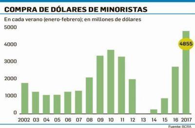 Verano verde: demanda de dólares fue la mayor en 15 años