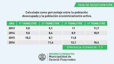 """Para la Municipalidad """"hay una tendencia a la baja"""""""