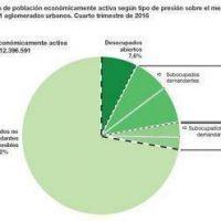 27.000 sanjuaninos buscan otro empleo, a pesar de tener trabajo