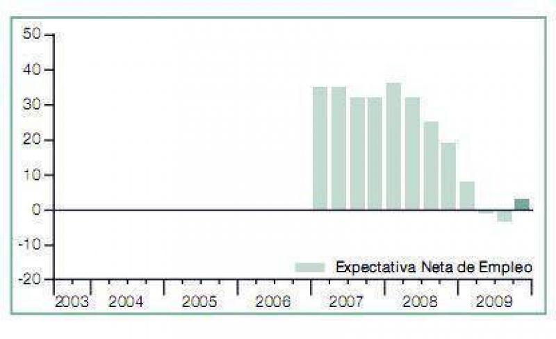 Para el cuarto trimestre Signos de recuperación en las expectativas de contratación