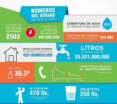 Durante el transcurso del verano, OSSE envió a la red 35.531 millones de litros de agua