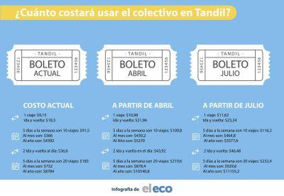 Cambiemos aprobó el aumento del boleto de colectivo en Tandil: será un 27% más caro