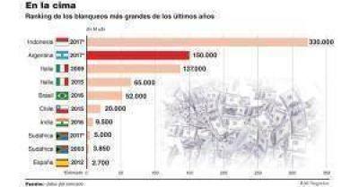 Con u$s150.000 millones, el blanqueo será el segundo que más recaudó en todo el mundo