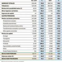 El déficit fiscal primario se disparó un 60,7% en febrero: fue de $ 26.747 M