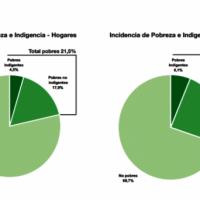 Aumentó la pobreza en Río Gallegos, aunque sigue siendo de las más bajas del país