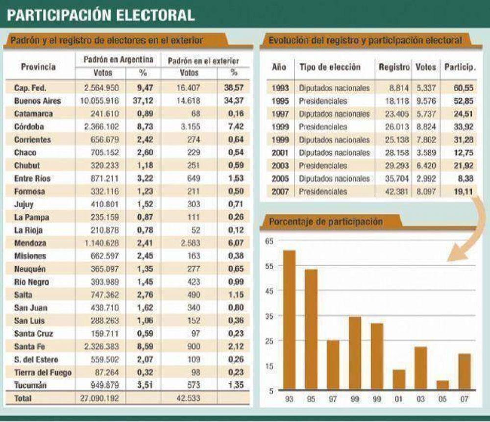 Voto migrado: habrá cinco diputaciones para exiliados