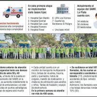 El servicio del SAME en La Plata: ya se atienden 75 emergencias por día