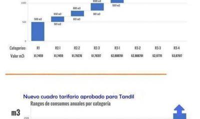 Gas: oficializaron los nuevos umbrales de consumo para los usuarios tandilenses