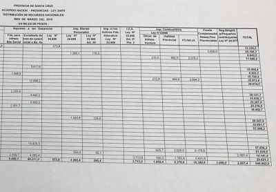 Los números no mienten ¿Dónde van los fondos por Coparticipación, el 15%, el FGS, el Fondo de Financiamiento Educativo y las ayudas extraordinarias que ingresan en la provincia?
