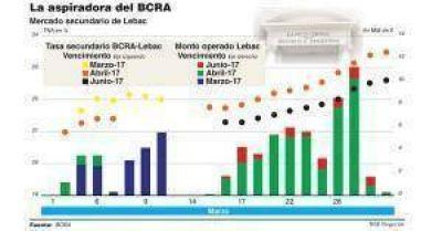 Por la suba de tasas de Lebac se estancan los plazos fijosy los bancos desarman pases