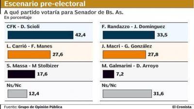 Según una encuesta, el PJ se impondría en la elección a senador en Buenos Aires
