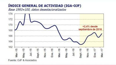 Según Ferreres, la actividad creció en el primer trimestre y Argentina salió de la recesión