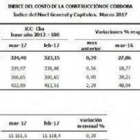 Se incrementó el Índice del Costo de la Construcción en Córdoba
