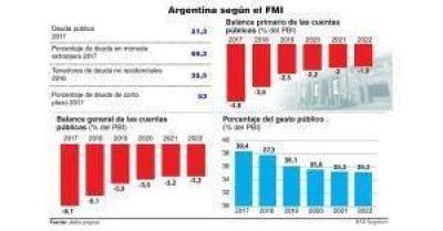 El FMI proyecta 4% de déficit para 2019 y recomienda recortar empleos públicos