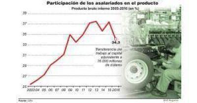 La participación del trabajo en el PBI bajó 3 puntos y refleja crisis de producción